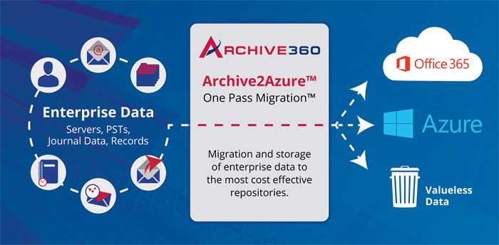 archive-2-anywhere-email-migration.png